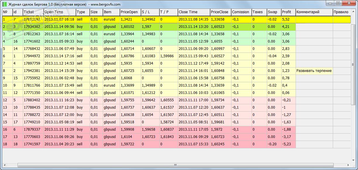 Анализ статистики сделок на форекс forex 1$ минимум